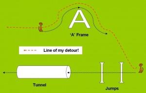 Diagram of Arnie's alternative route